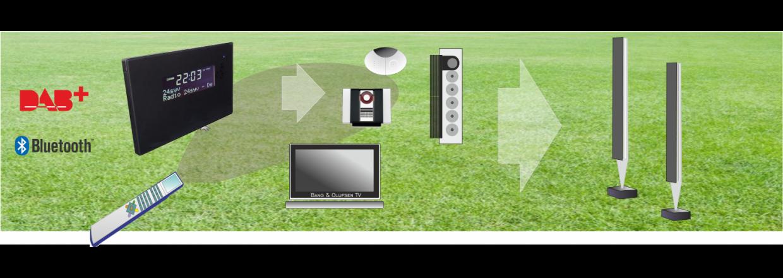DAB+ og Bluetooth til Bang & Olufsen Radio eller TV